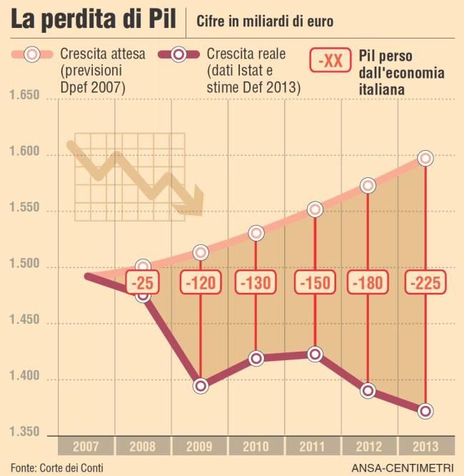 PIL e calcolo della pensione