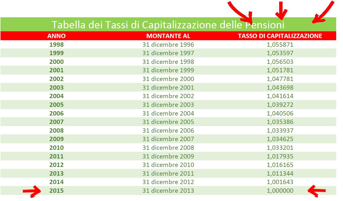 Giovani senza pensione - Tabella dei tassi di capitalizzazione del montante contributivo INPS
